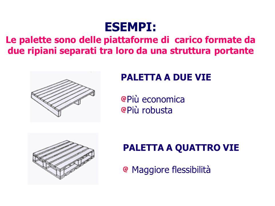 ESEMPI: Le palette sono delle piattaforme di carico formate da due ripiani separati tra loro da una struttura portante