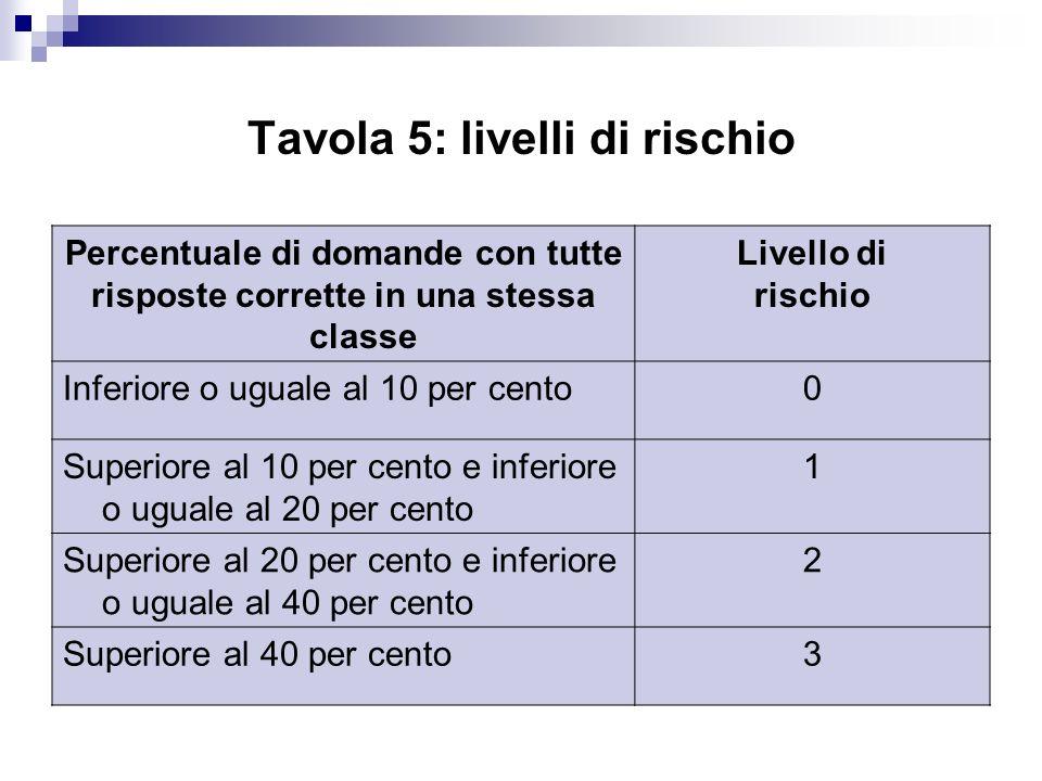 Tavola 5: livelli di rischio