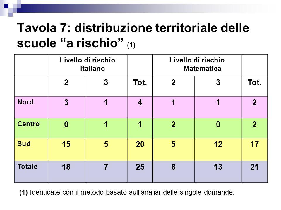Tavola 7: distribuzione territoriale delle scuole a rischio (1)
