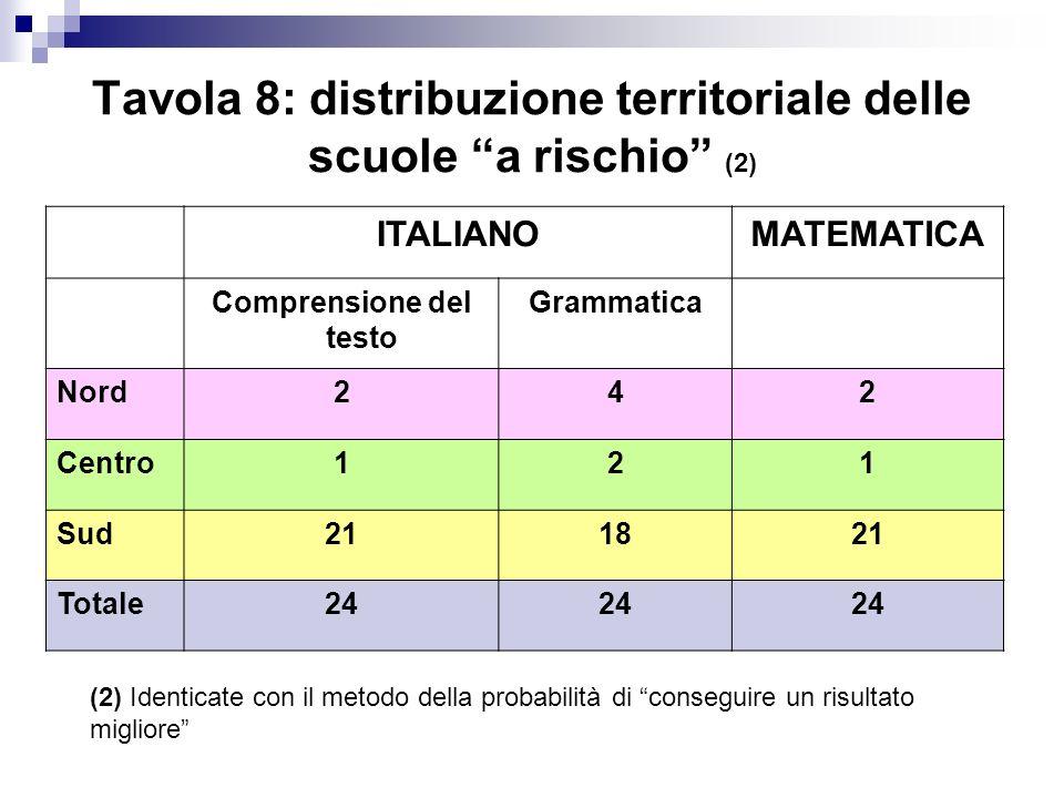Tavola 8: distribuzione territoriale delle scuole a rischio (2)