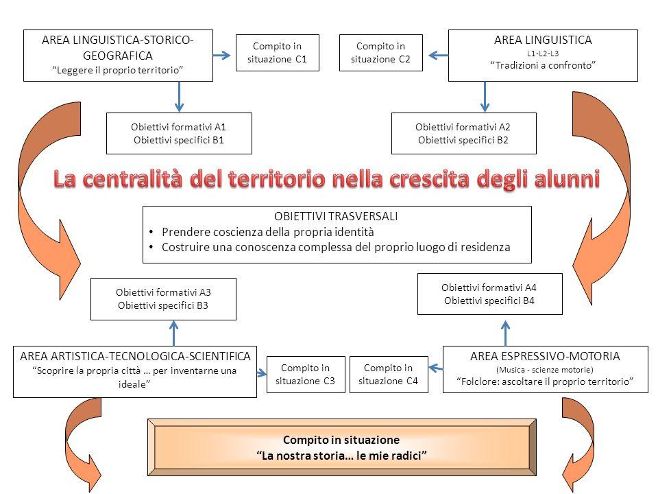 La centralità del territorio nella crescita degli alunni