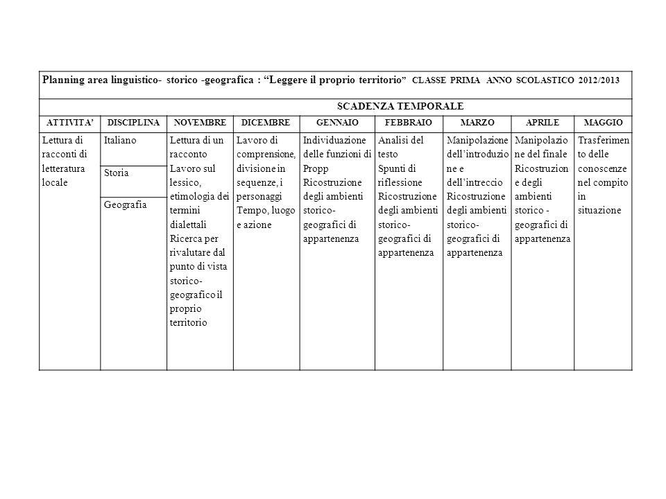 Planning area linguistico- storico -geografica : Leggere il proprio territorio CLASSE PRIMA ANNO SCOLASTICO 2012/2013