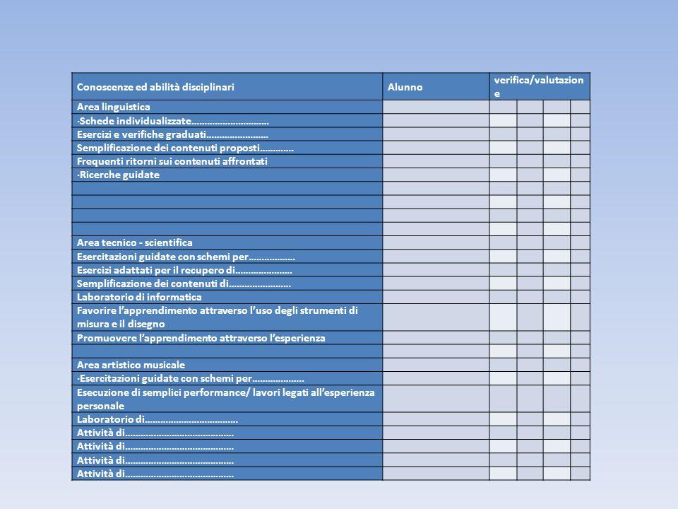 Conoscenze ed abilità disciplinari