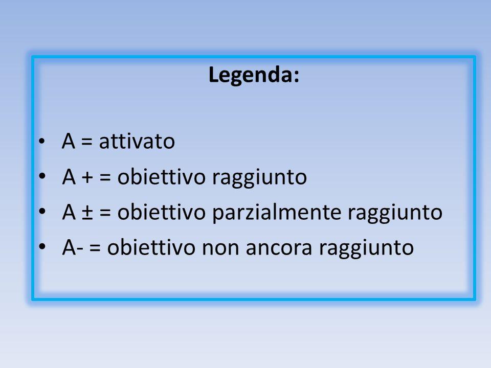 A + = obiettivo raggiunto A ± = obiettivo parzialmente raggiunto