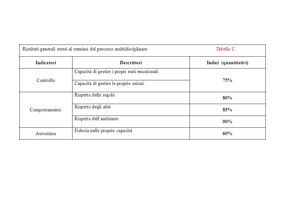 Indici (quantitativi)