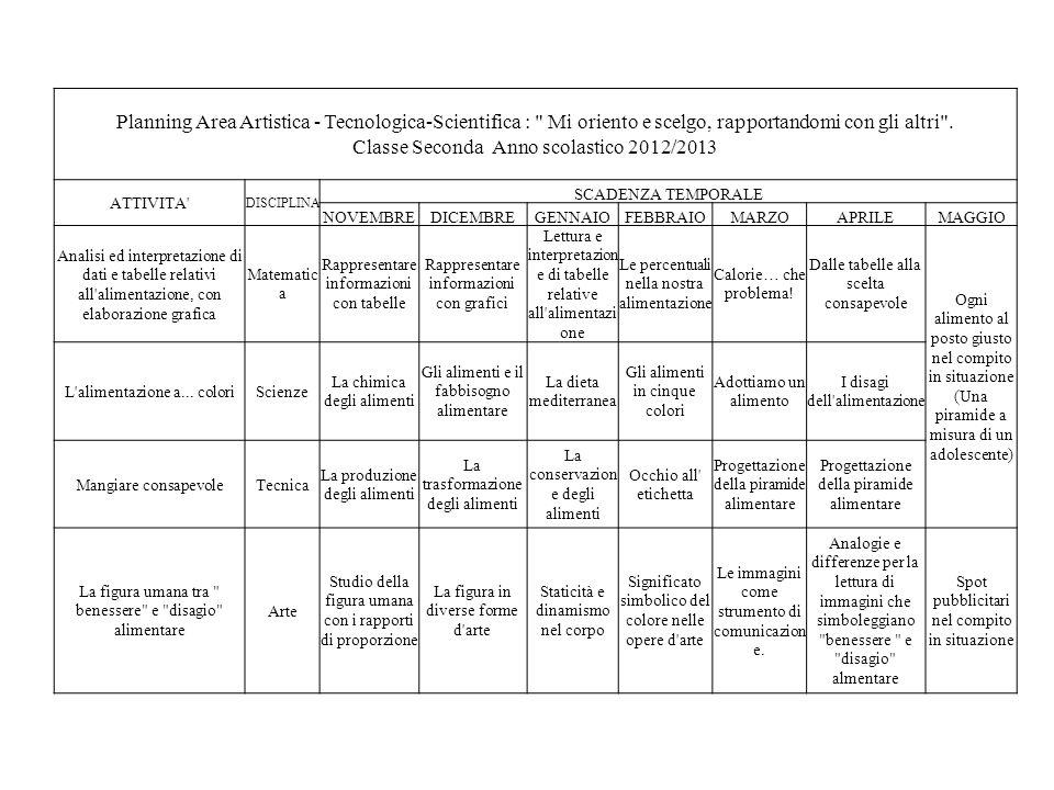 Planning Area Artistica - Tecnologica-Scientifica : Mi oriento e scelgo, rapportandomi con gli altri . Classe Seconda Anno scolastico 2012/2013