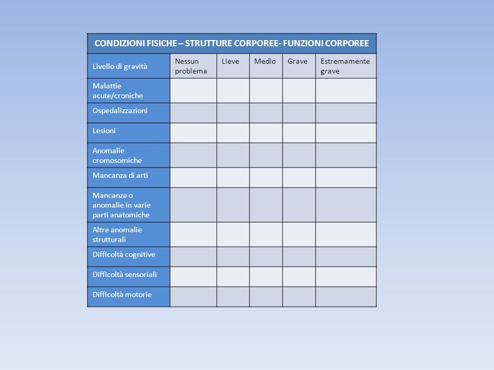 CONDIZIONI FISICHE – STRUTTURE CORPOREE- FUNZIONI CORPOREE