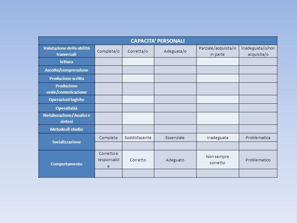 CAPACITA' PERSONALI Valutazione delle abilità trasversali Completa/o