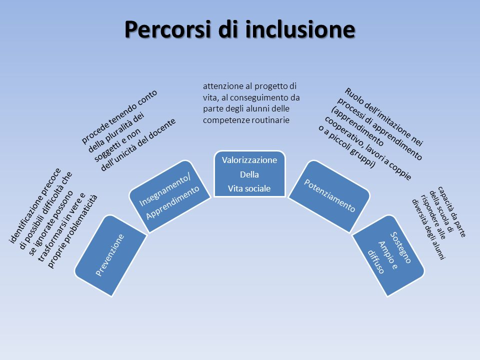 Percorsi di inclusione