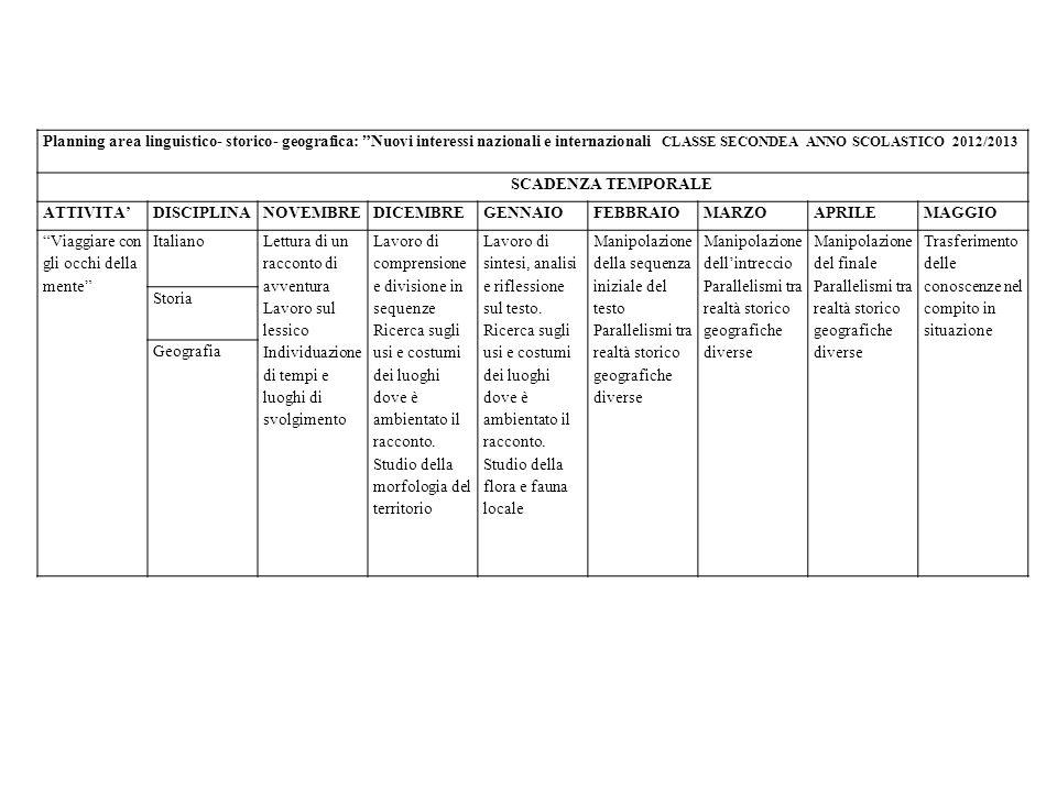 Planning area linguistico- storico- geografica: Nuovi interessi nazionali e internazionali CLASSE SECONDEA ANNO SCOLASTICO 2012/2013