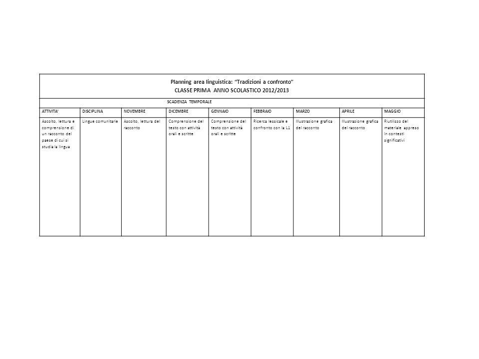 CLASSE PRIMA ANNO SCOLASTICO 2012/2013