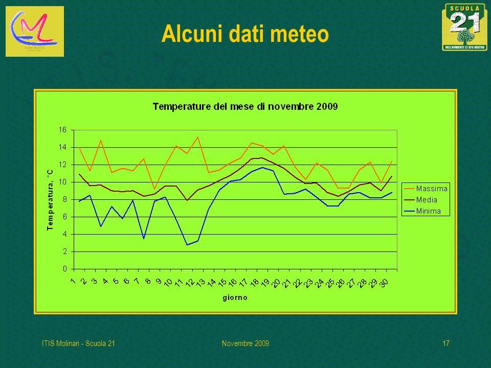 Alcuni dati meteo ITIS Molinari - Scuola 21 Novembre 2009