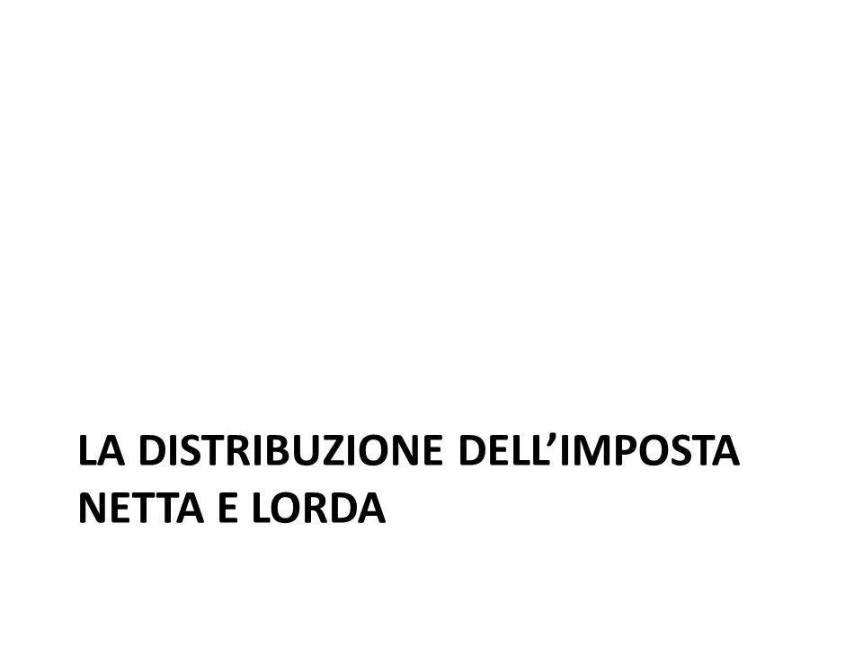 LA DISTRIBUZIONE DELL'IMPOSTA NETTA E LORDA