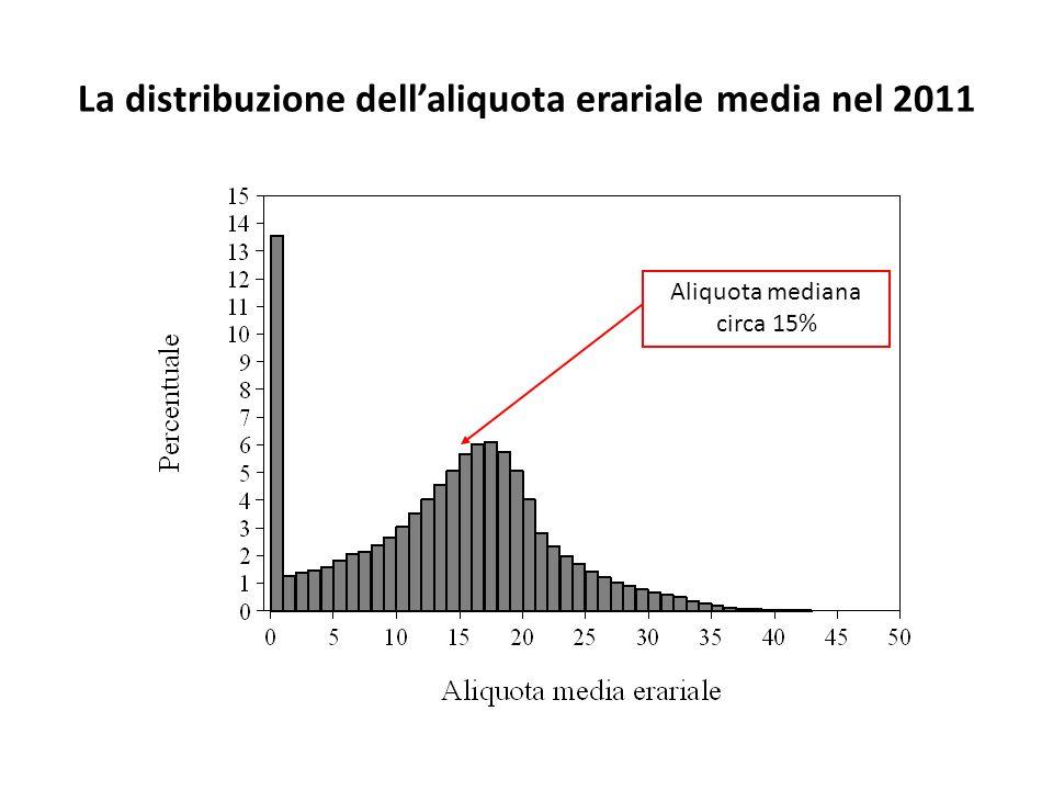 La distribuzione dell'aliquota erariale media nel 2011