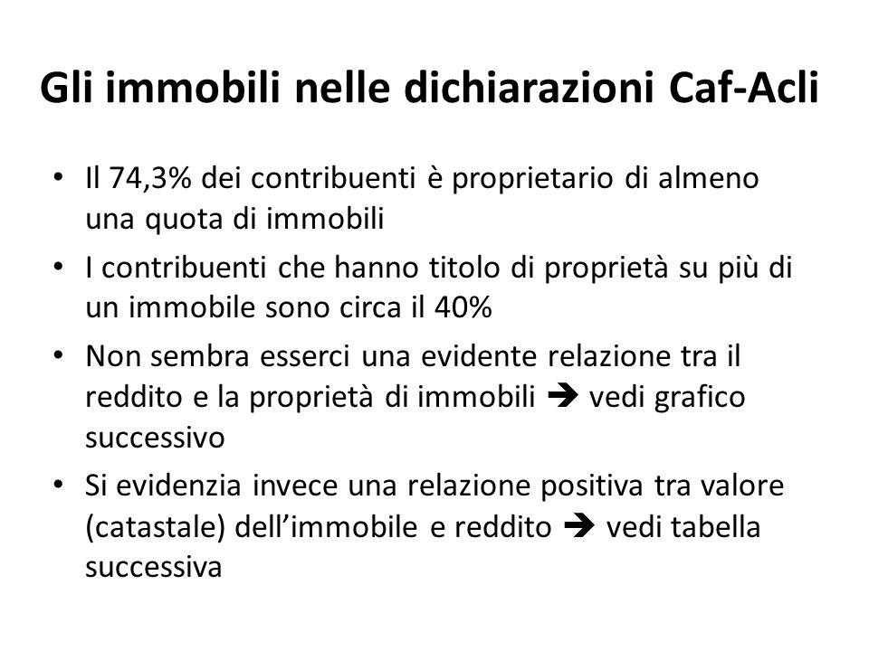 Gli immobili nelle dichiarazioni Caf-Acli