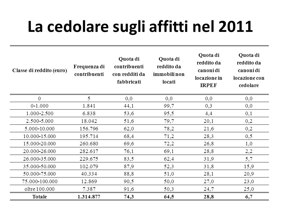 La cedolare sugli affitti nel 2011