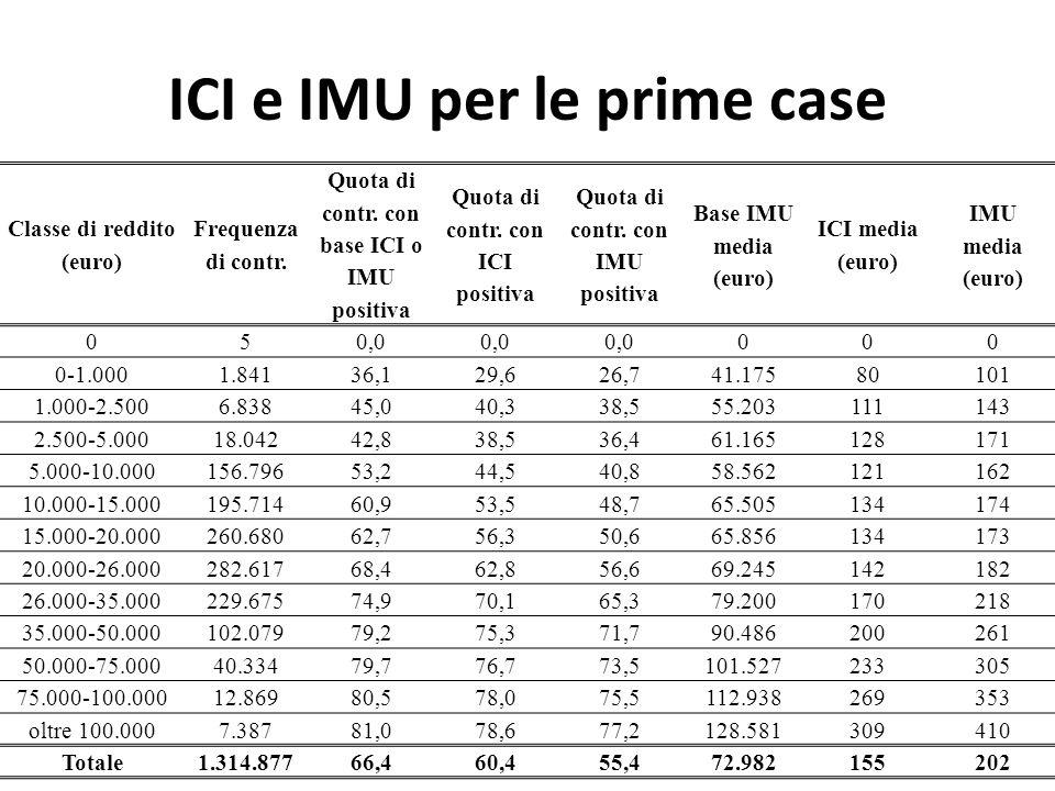 ICI e IMU per le prime case