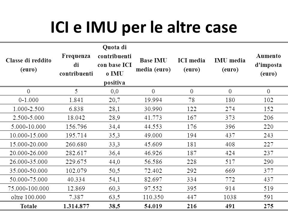 ICI e IMU per le altre case