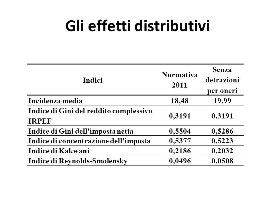 Gli effetti distributivi
