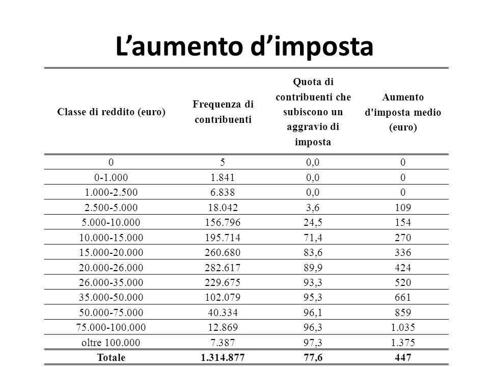 L'aumento d'imposta Classe di reddito (euro) Frequenza di contribuenti
