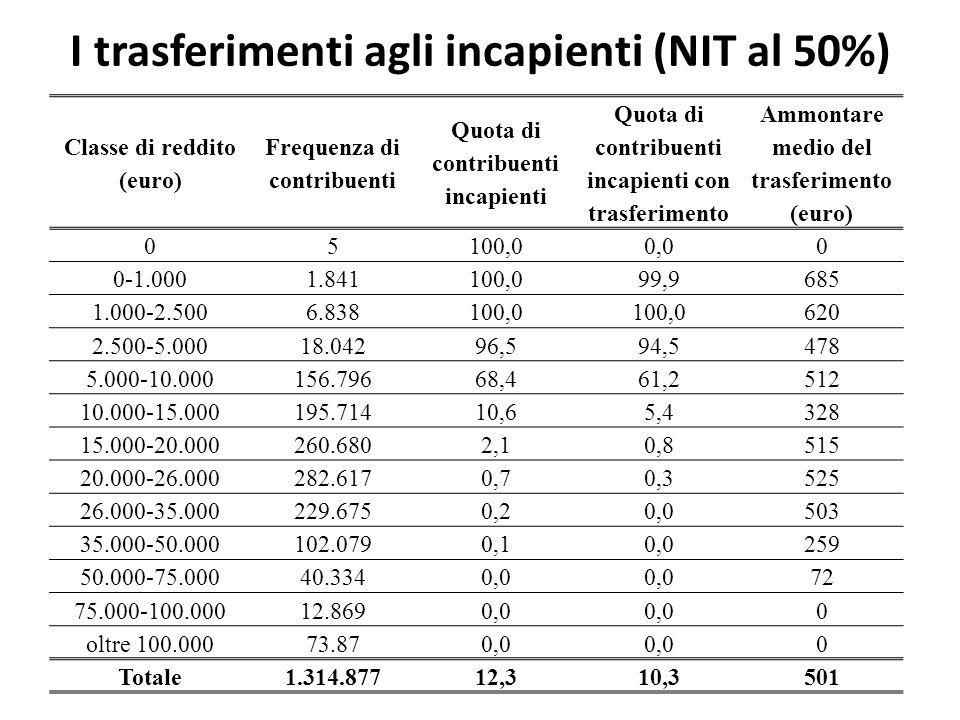 I trasferimenti agli incapienti (NIT al 50%)