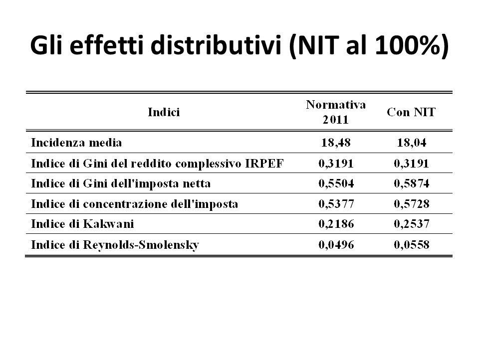 Gli effetti distributivi (NIT al 100%)
