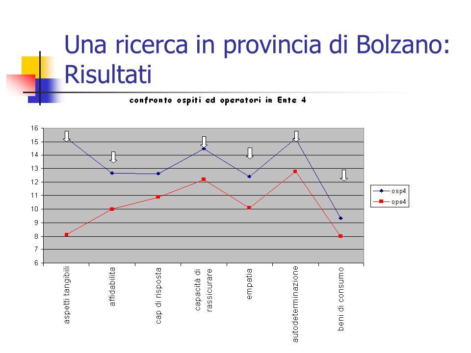 Una ricerca in provincia di Bolzano: Risultati