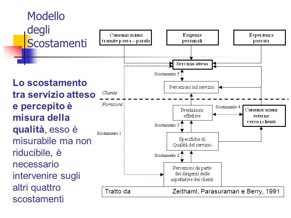 Modello degli Scostamenti