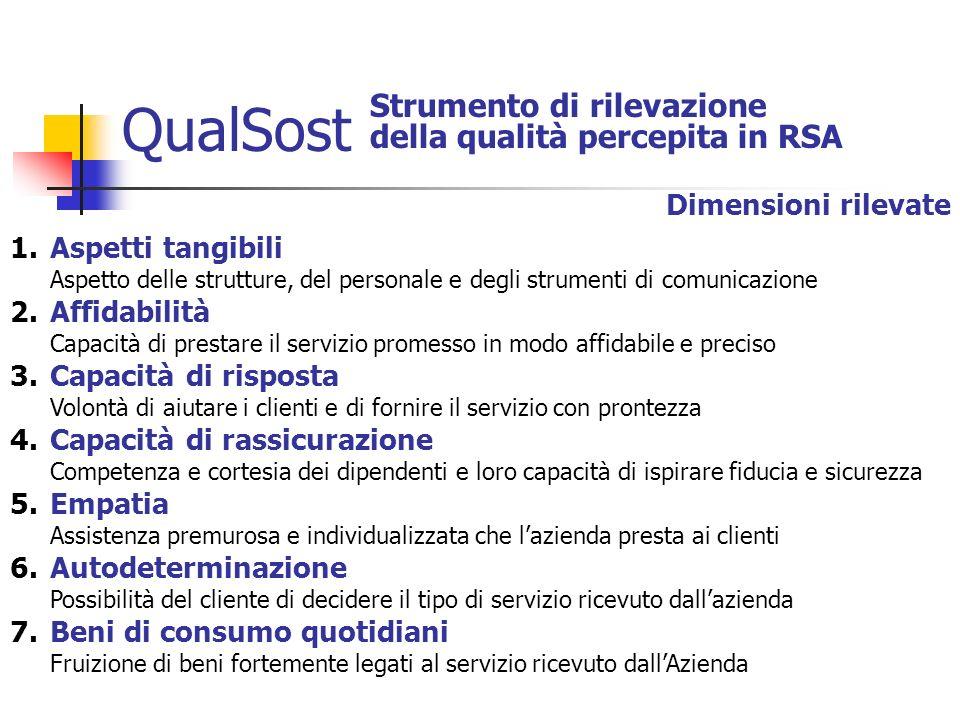 QualSost Strumento di rilevazione della qualità percepita in RSA