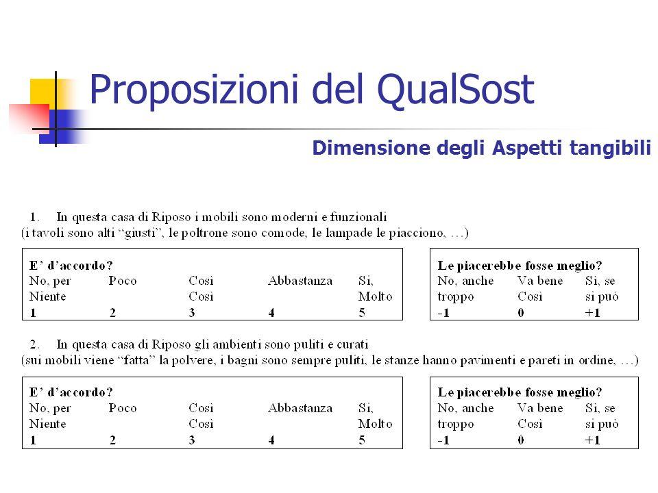 Proposizioni del QualSost