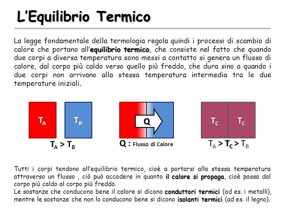 L'Equilibrio Termico TA TB TA > TB Q Q : Flusso di Calore TC