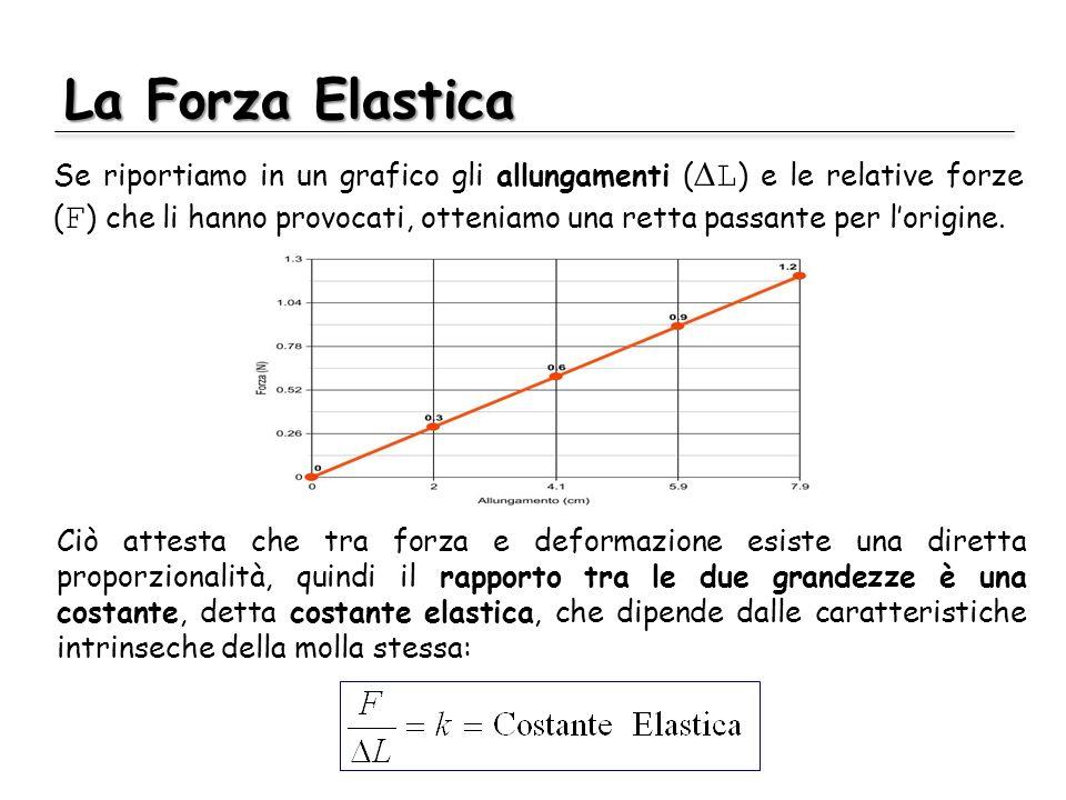 La Forza Elastica