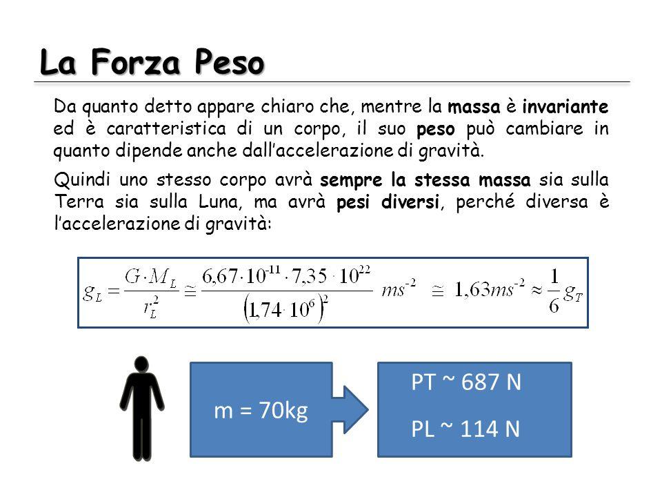 La Forza Peso PT ~ 687 N m = 70kg PL ~ 114 N