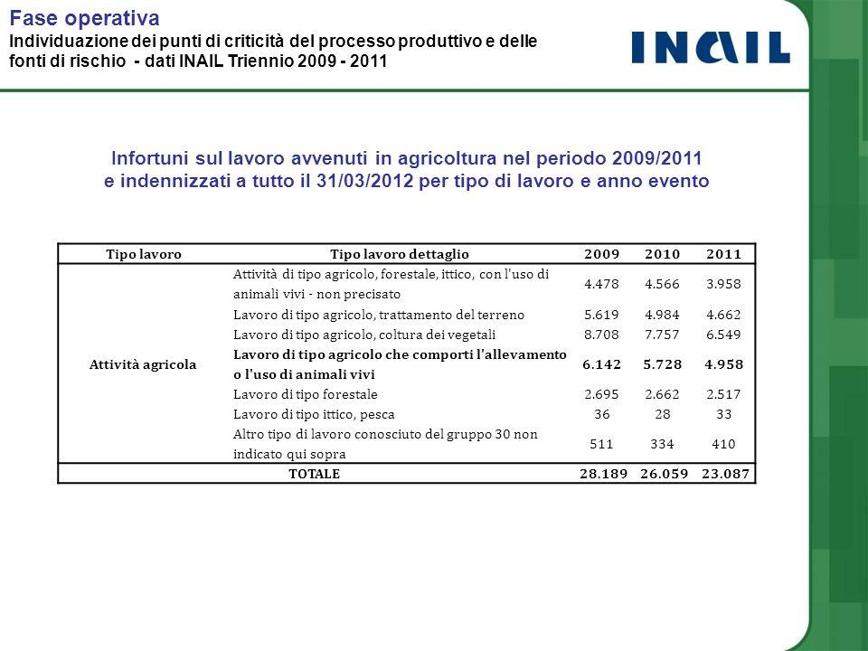 Fase operativa Individuazione dei punti di criticità del processo produttivo e delle fonti di rischio - dati INAIL Triennio 2009 - 2011.