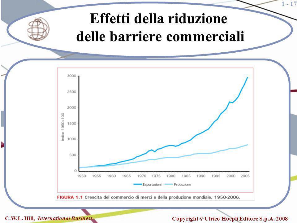 Effetti della riduzione delle barriere commerciali