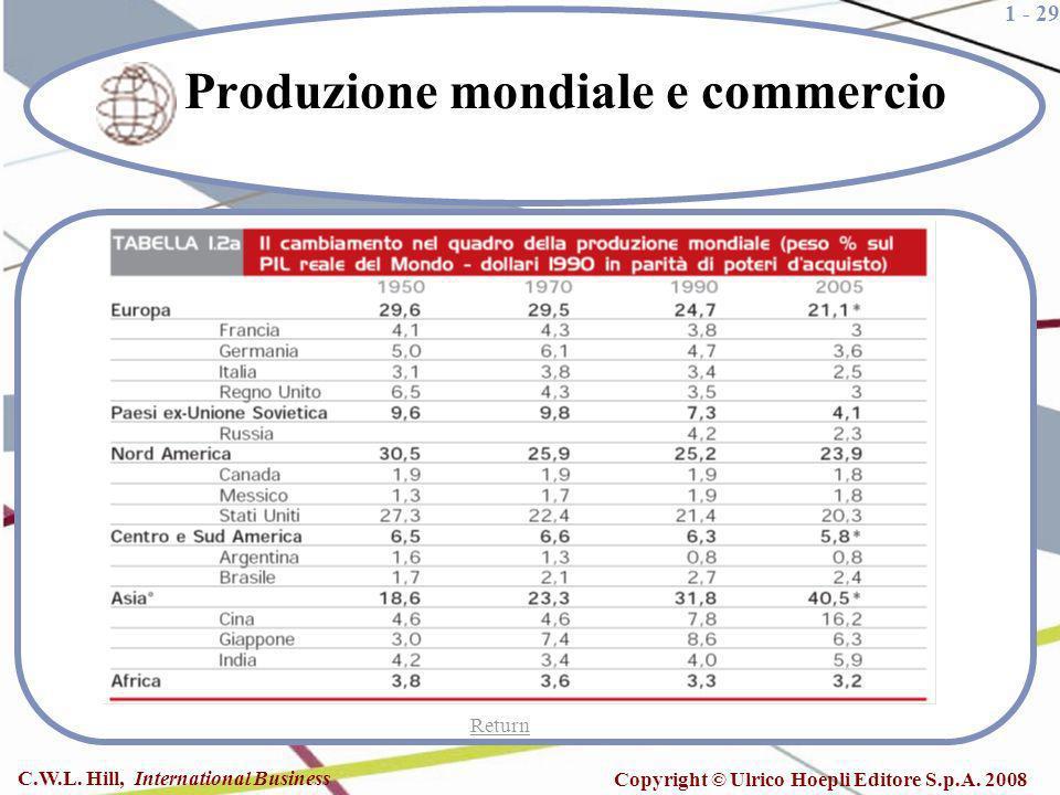 Produzione mondiale e commercio