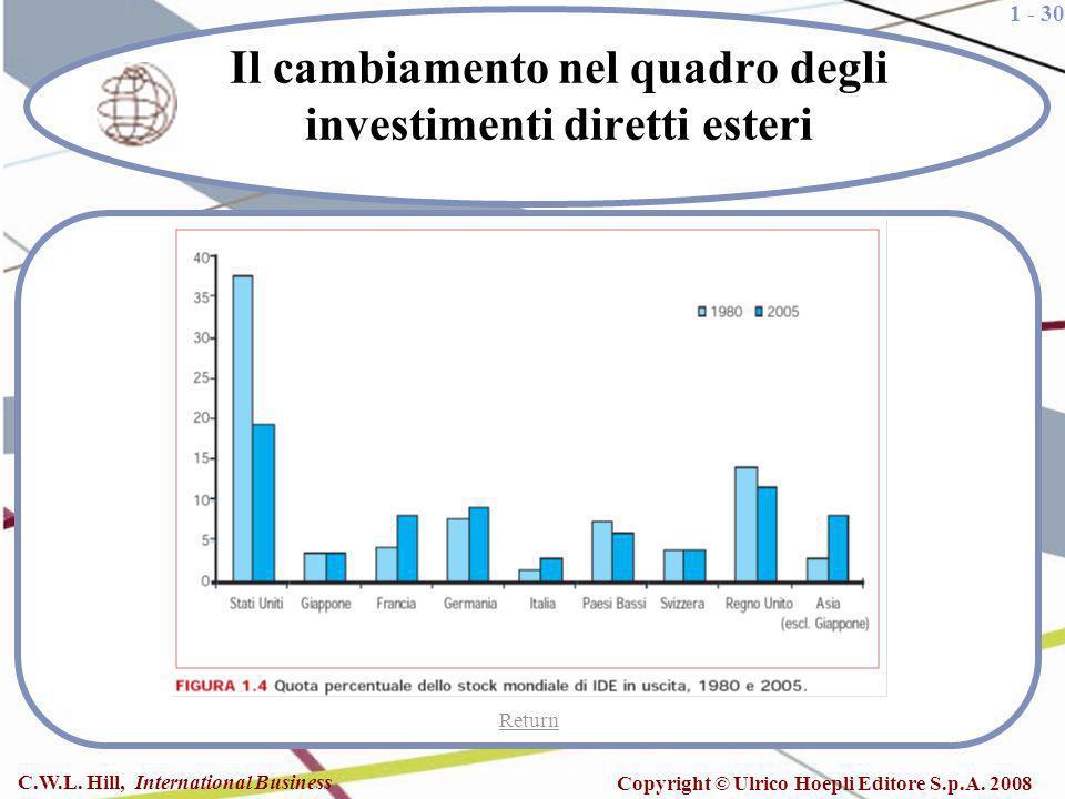 Il cambiamento nel quadro degli investimenti diretti esteri