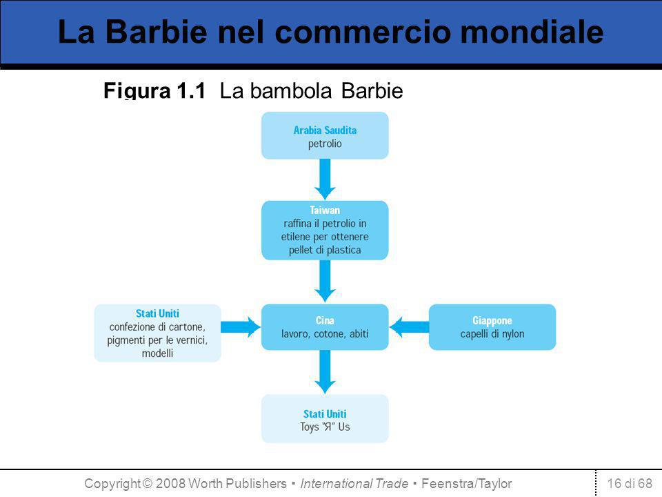 La Barbie nel commercio mondiale