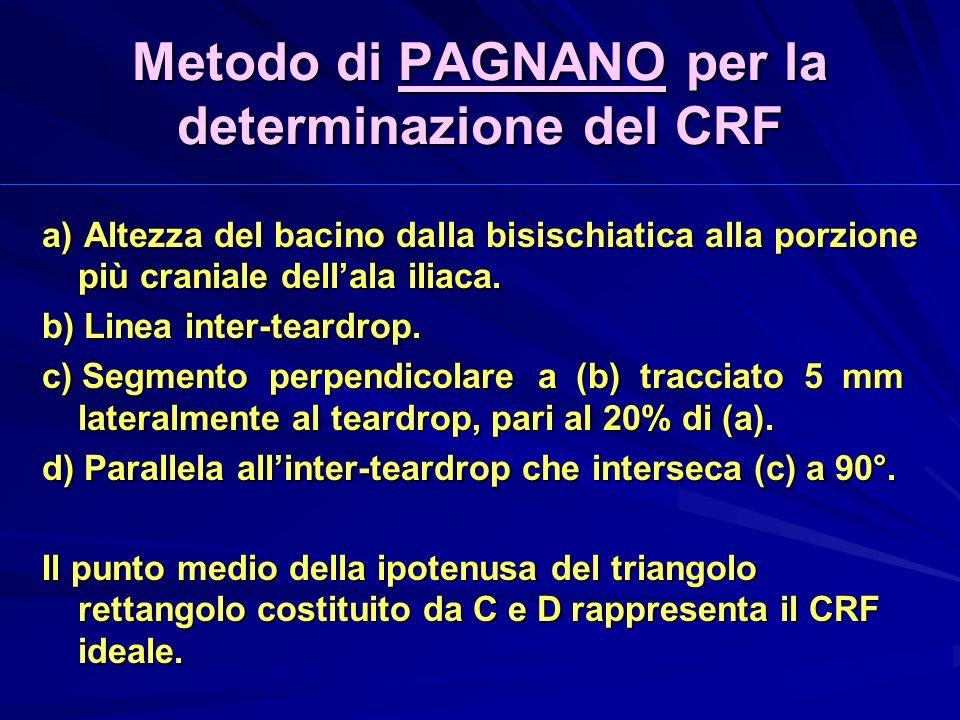 Metodo di PAGNANO per la determinazione del CRF
