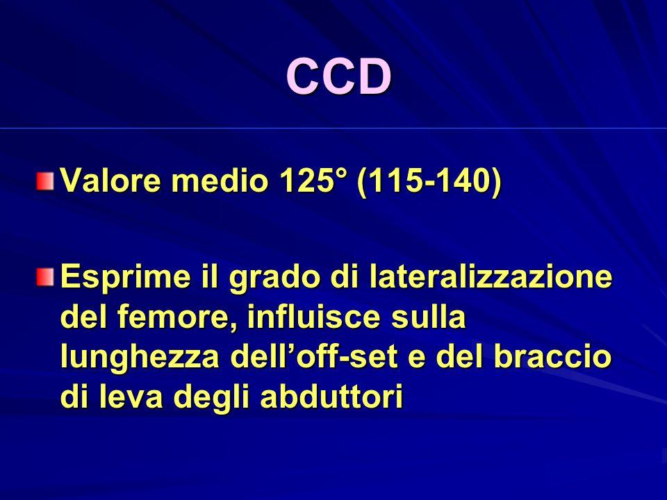 CCD Valore medio 125° (115-140)