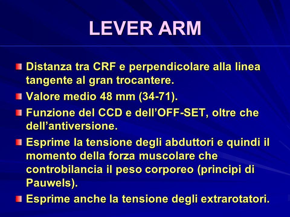 LEVER ARM Distanza tra CRF e perpendicolare alla linea tangente al gran trocantere. Valore medio 48 mm (34-71).