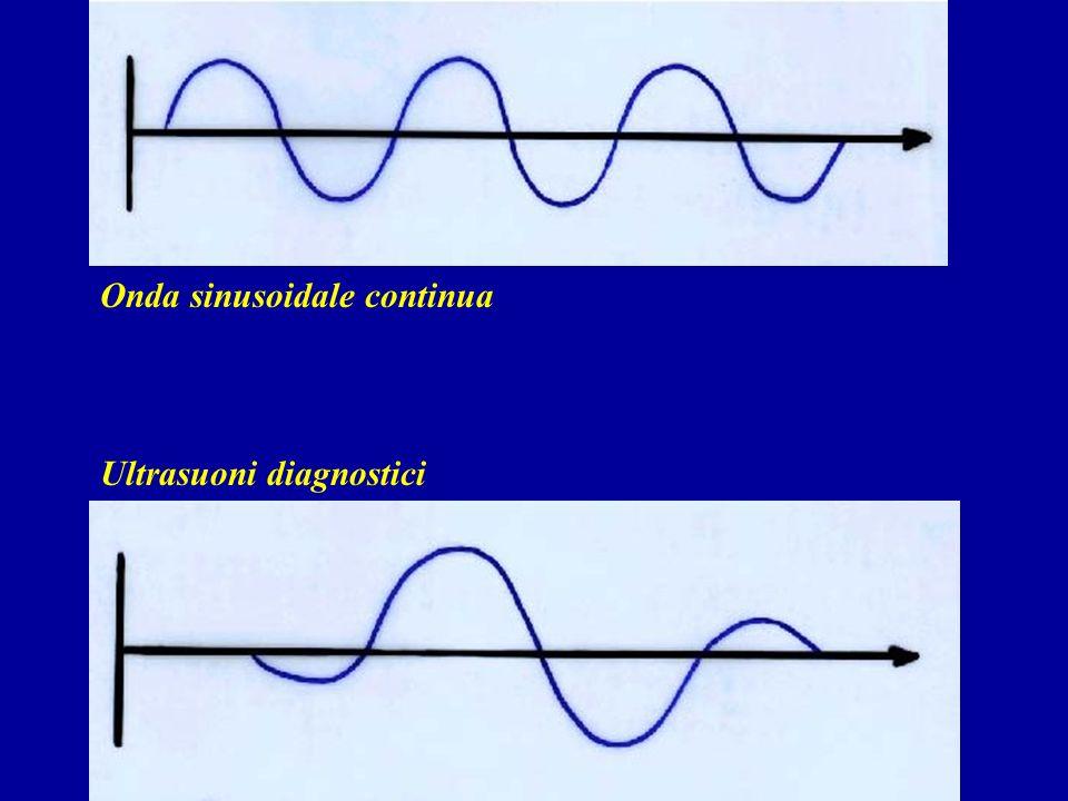 Onda sinusoidale continua