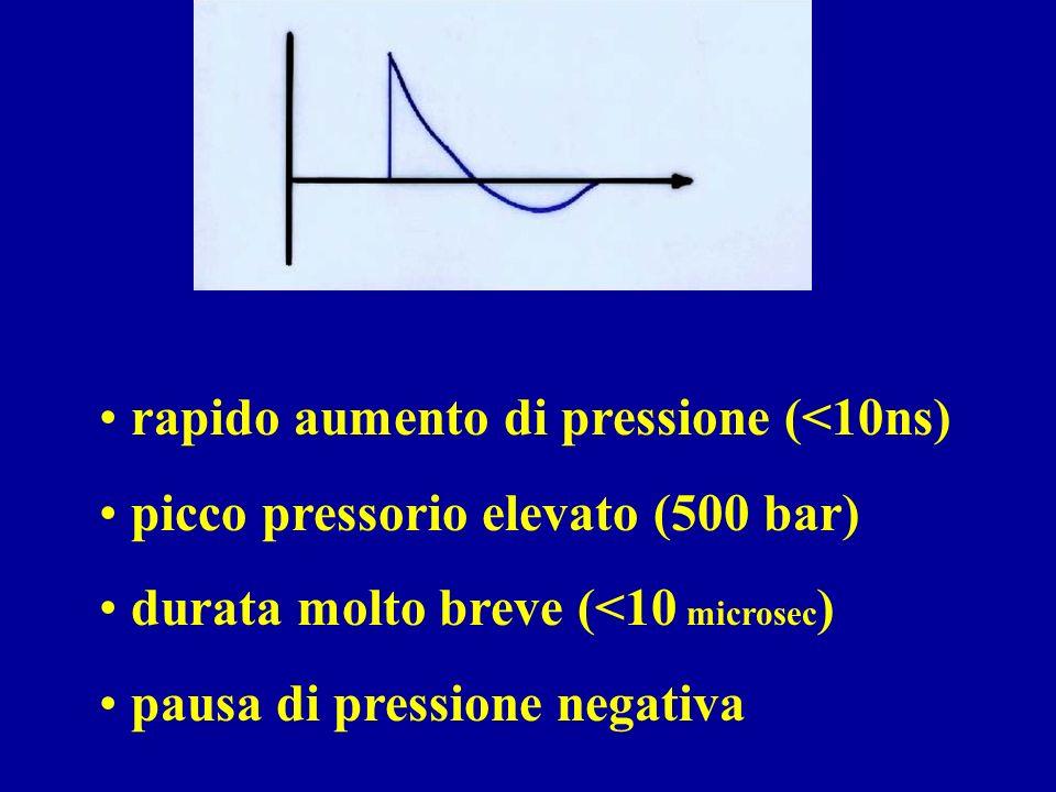 rapido aumento di pressione (<10ns)