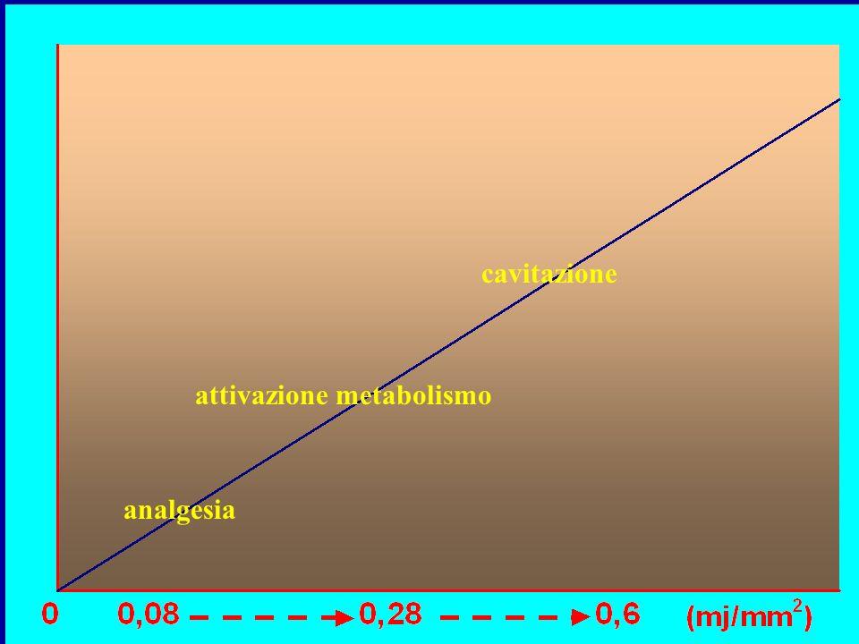 cavitazione attivazione metabolismo analgesia