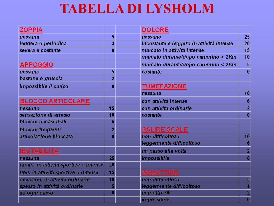TABELLA DI LYSHOLM