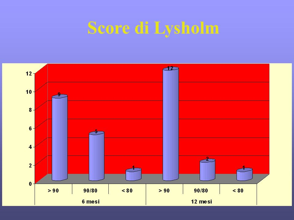 Score di Lysholm
