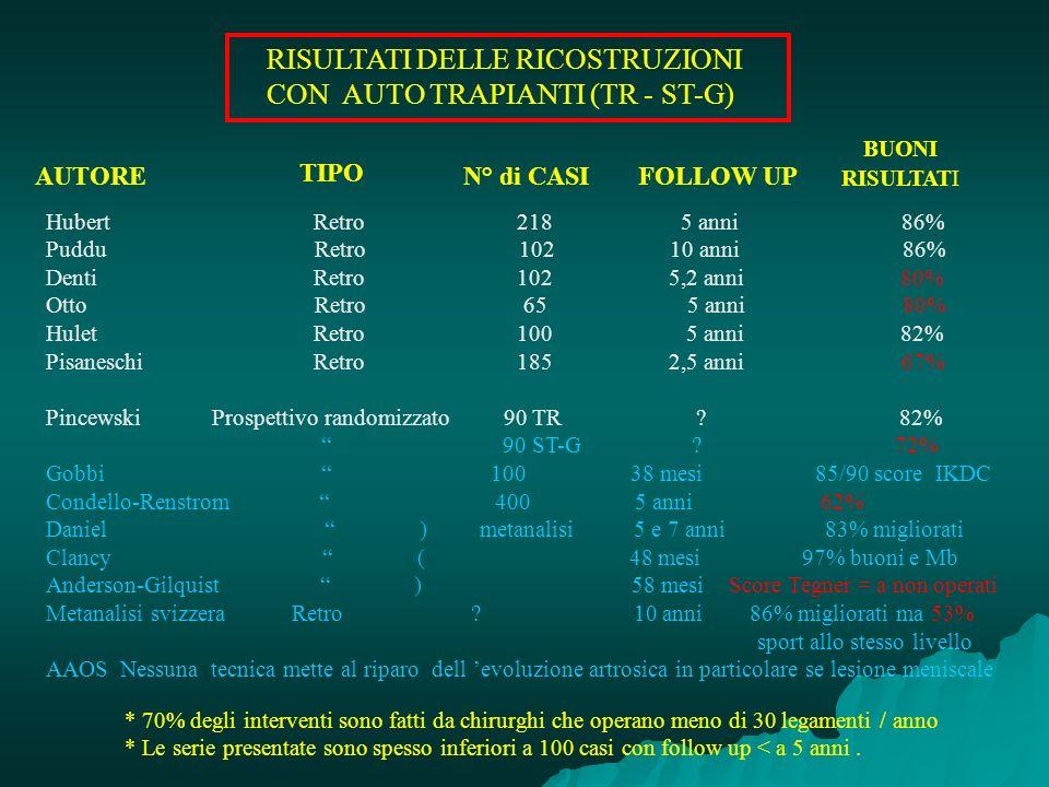 RISULTATI DELLE RICOSTRUZIONI CON AUTO TRAPIANTI (TR - ST-G)