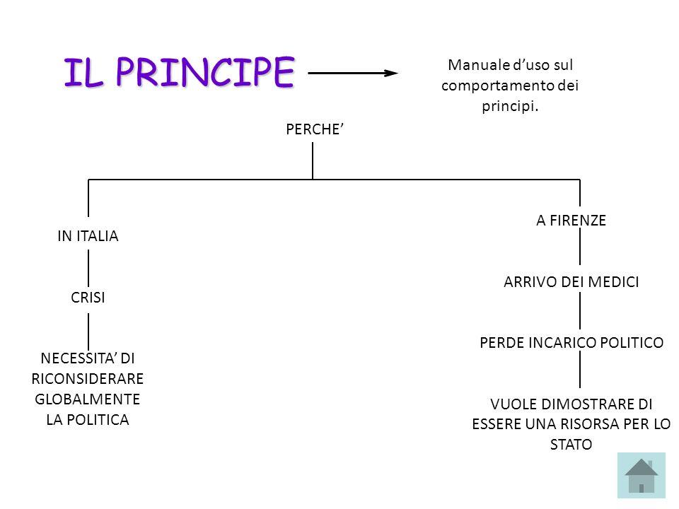 IL PRINCIPE Manuale d'uso sul comportamento dei principi. PERCHE'