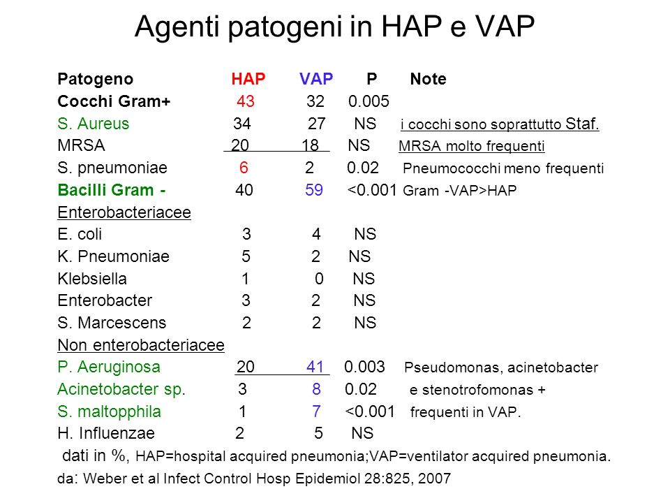 Agenti patogeni in HAP e VAP