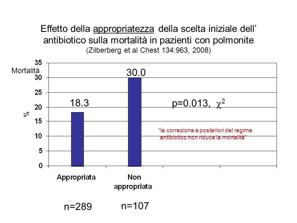 Effetto della appropriatezza della scelta iniziale dell' antibiotico sulla mortalità in pazienti con polmonite (Zilberberg et al Chest 134:963, 2008)